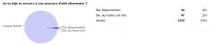 Enquête sur les conditions de vie des étudiants de Paris