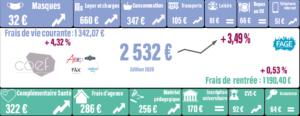 COÛT DE LA RENTRÉE 2020 : Une pression financière pour 1/4 de la population étudiante de France.